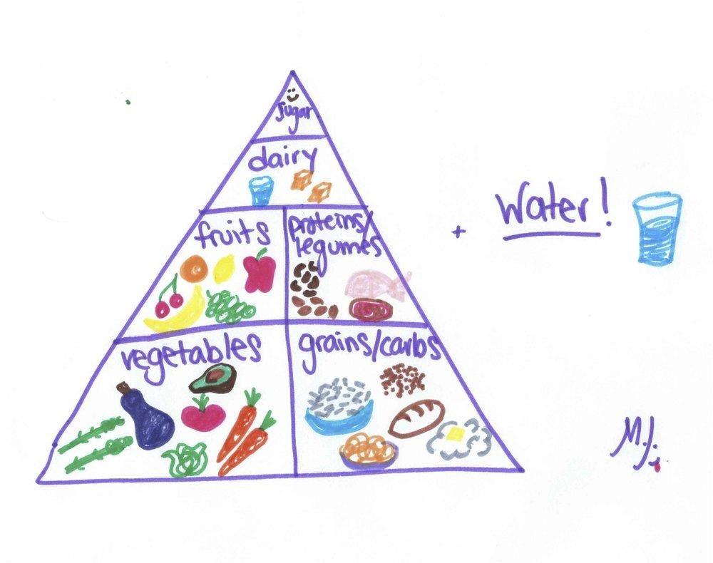 quirky-pantry-food-pyramid.jpg